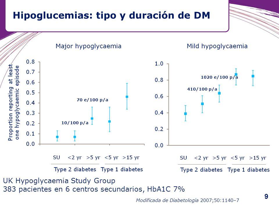 Hipoglucemias: tipo y duración de DM UK Hypoglycaemia Study Group 383 pacientes en 6 centros secundarios, HbA1C 7% Modificada de Diabetologia 2007;50: