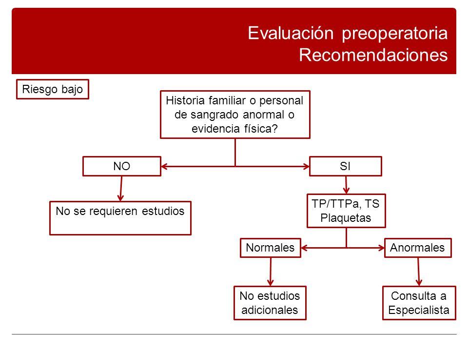 Evaluación preoperatoria Recomendaciones Historia familiar o personal de sangrado anormal o evidencia física.
