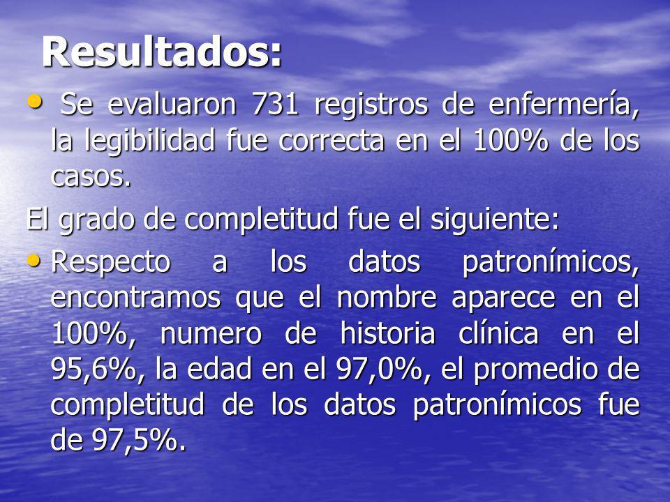 Se evaluaron 731 registros de enfermería, la legibilidad fue correcta en el 100% de los casos. Se evaluaron 731 registros de enfermería, la legibilida