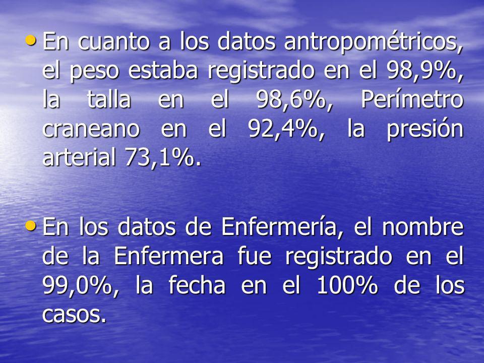 En cuanto a los datos antropométricos, el peso estaba registrado en el 98,9%, la talla en el 98,6%, Perímetro craneano en el 92,4%, la presión arteria