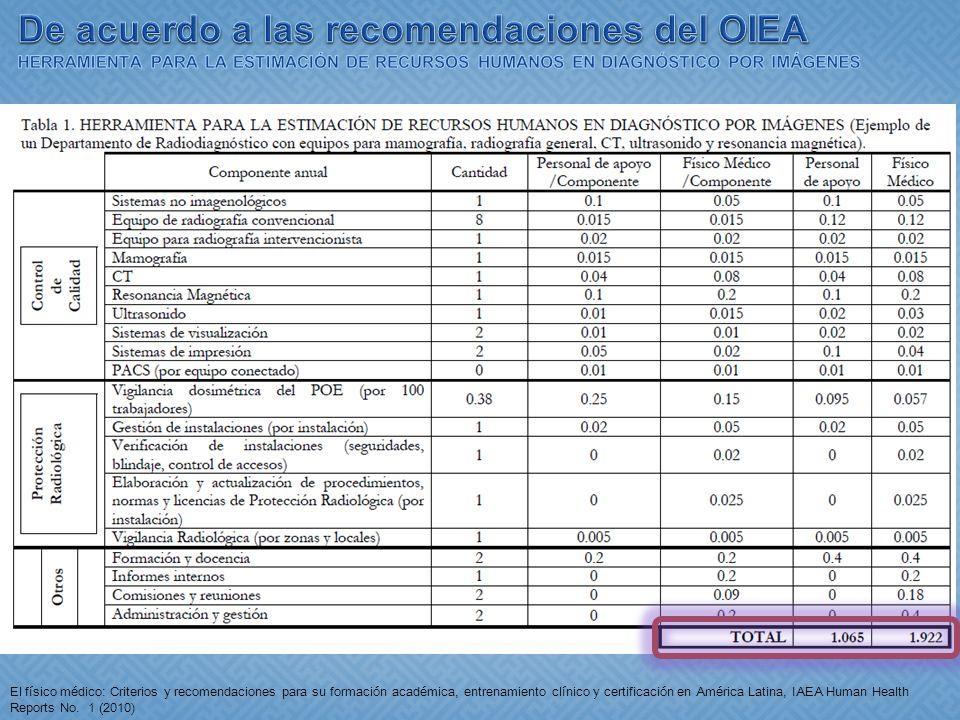El físico médico: Criterios y recomendaciones para su formación académica, entrenamiento clínico y certificación en América Latina, IAEA Human Health
