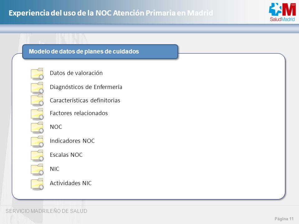SERVICIO MADRILEÑO DE SALUD Página 11 Experiencia del uso de la NOC Atención Primaria en Madrid Modelo de datos de planes de cuidados Diagnósticos de