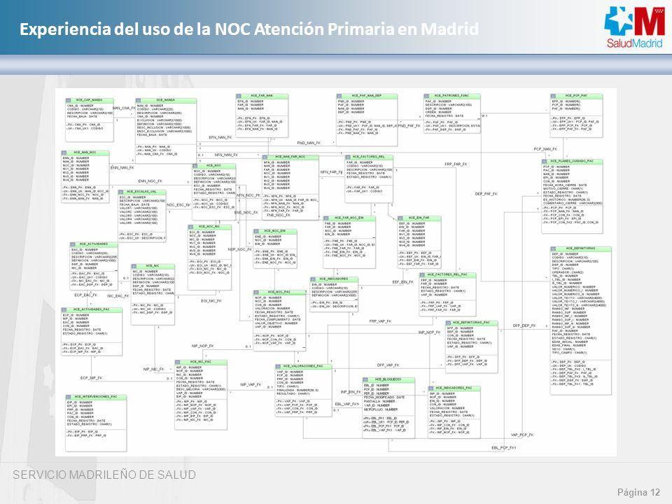 SERVICIO MADRILEÑO DE SALUD Página 12 Experiencia del uso de la NOC Atención Primaria en Madrid