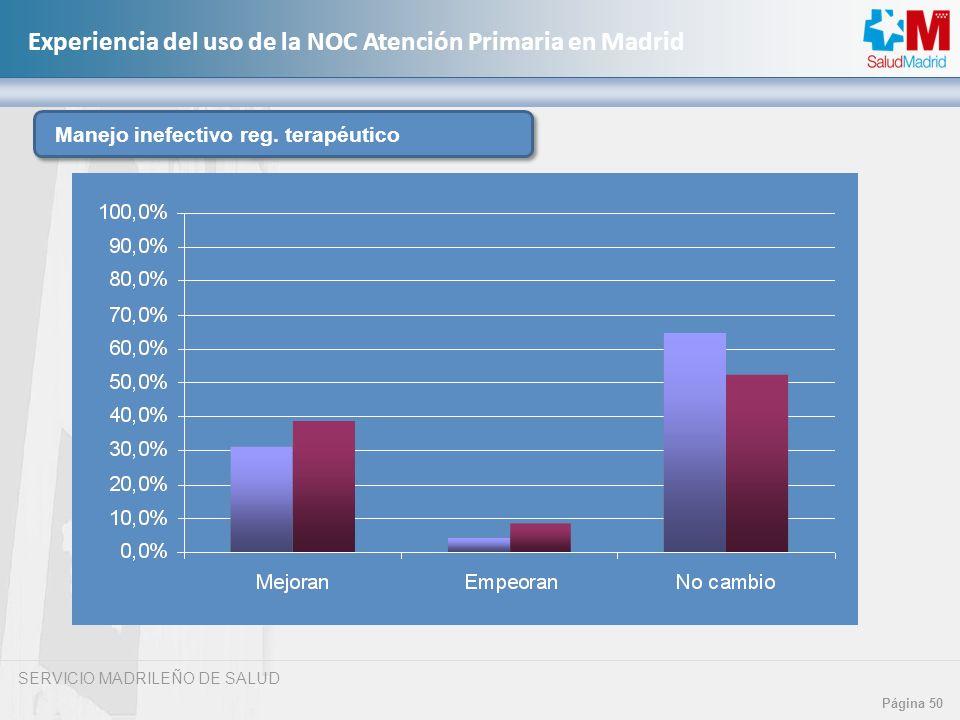 SERVICIO MADRILEÑO DE SALUD Página 50 Experiencia del uso de la NOC Atención Primaria en Madrid Manejo inefectivo reg. terapéutico