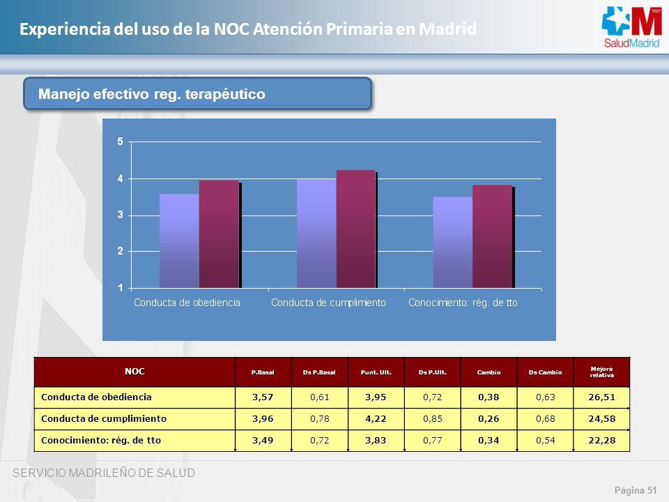 SERVICIO MADRILEÑO DE SALUD Página 51 Experiencia del uso de la NOC Atención Primaria en MadridNOCP.Basal Ds P.Basal Punt. Ult. Ds P.Ult. Cambio Ds Ca