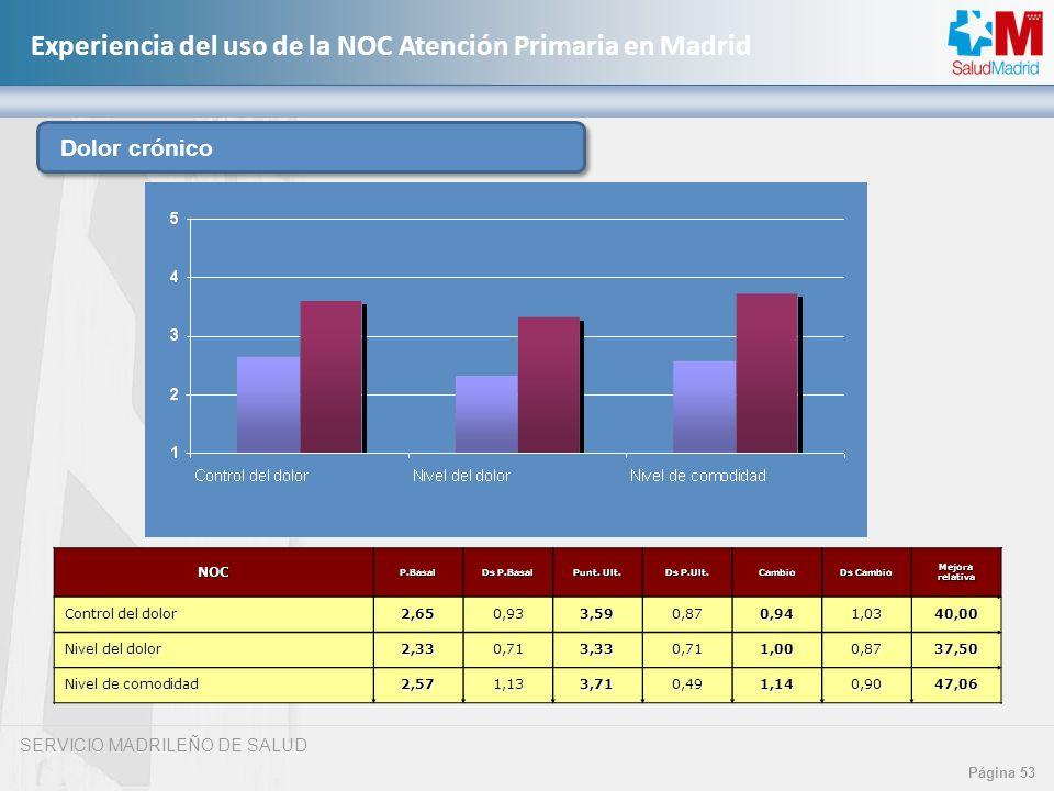 SERVICIO MADRILEÑO DE SALUD Página 53 Experiencia del uso de la NOC Atención Primaria en MadridNOCP.Basal Ds P.Basal Punt. Ult. Ds P.Ult. Cambio Ds Ca
