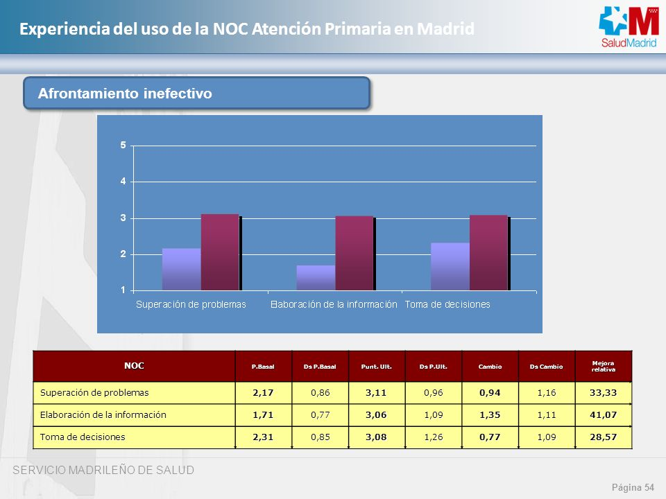 SERVICIO MADRILEÑO DE SALUD Página 54 Experiencia del uso de la NOC Atención Primaria en MadridNOCP.Basal Ds P.Basal Punt. Ult. Ds P.Ult. Cambio Ds Ca