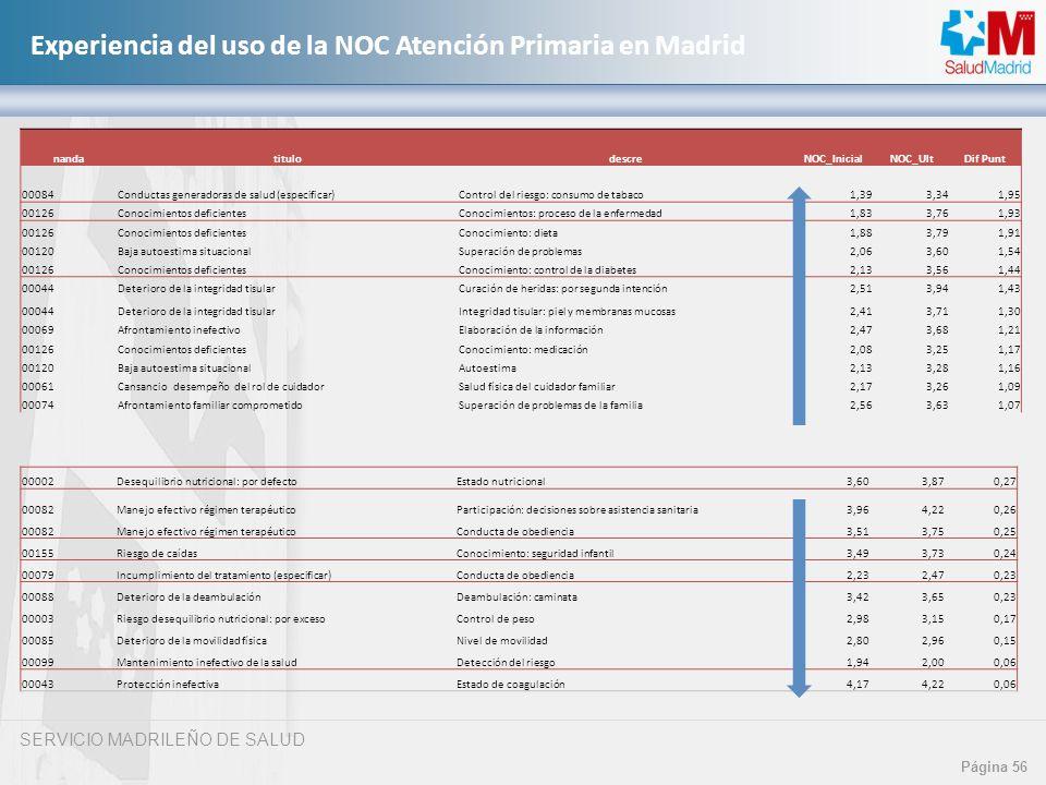 SERVICIO MADRILEÑO DE SALUD Página 56 Experiencia del uso de la NOC Atención Primaria en Madrid nandatitulodescreNOC_InicialNOC_UltDif Punt 00084Condu