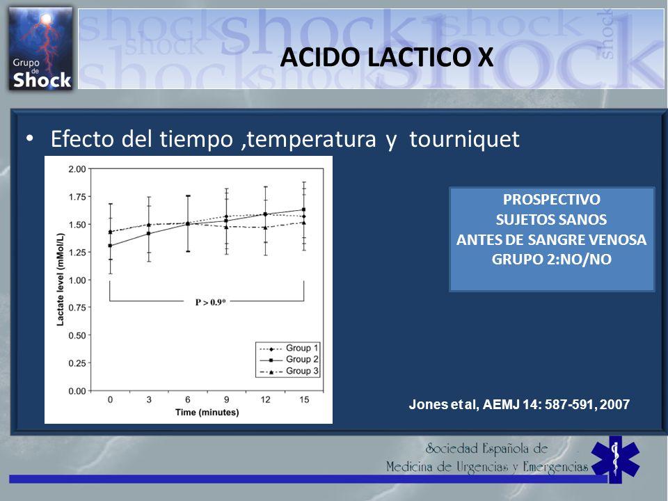 ACIDO LACTICO X Efecto del tiempo,temperatura y tourniquet Jones et al, AEMJ 14: 587-591, 2007 PROSPECTIVO SUJETOS SANOS ANTES DE SANGRE VENOSA GRUPO