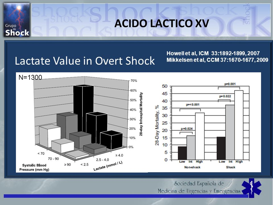 ACIDO LACTICO XV Lactate Value in Overt Shock N=1300 Howell et al, ICM 33:1892-1899, 2007 Mikkelsen et al, CCM 37:1670-1677, 2009