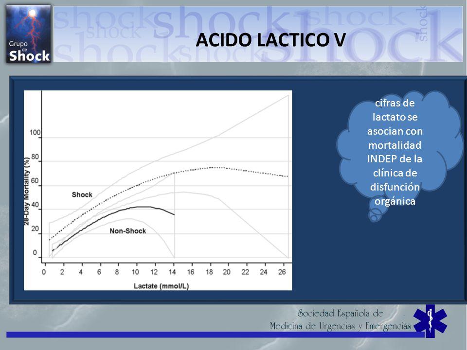 ACIDO LACTICO V cifras de lactato se asocian con mortalidad INDEP de la clínica de disfunción orgánica