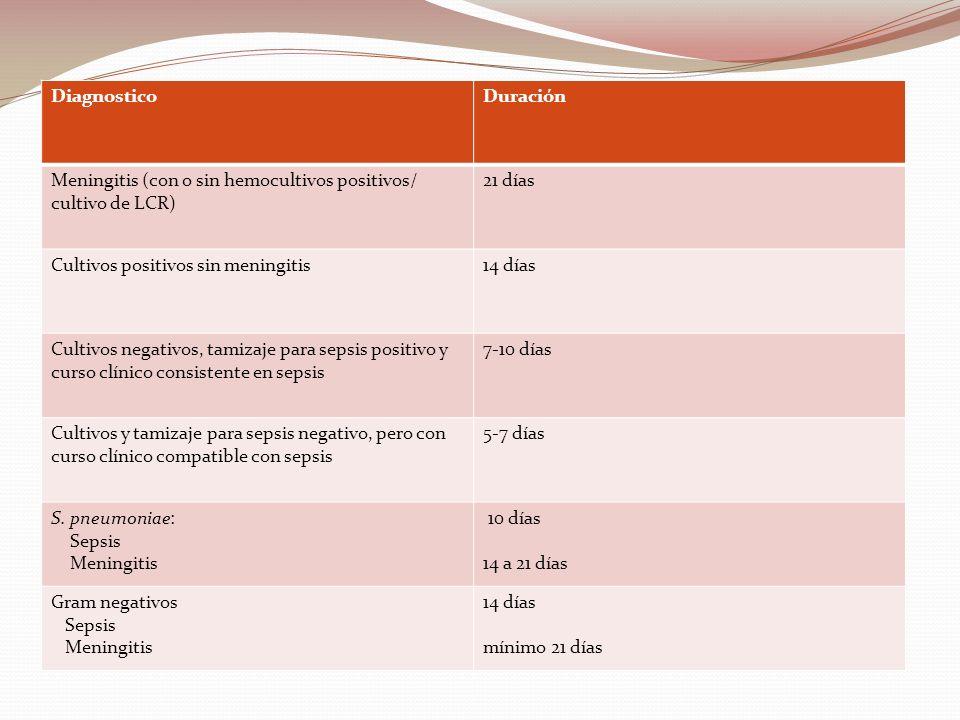 DiagnosticoDuración Meningitis (con o sin hemocultivos positivos/ cultivo de LCR) 21 días Cultivos positivos sin meningitis14 días Cultivos negativos,