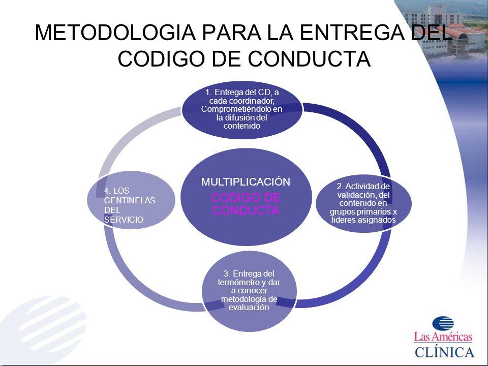 METODOLOGIA PARA LA ENTREGA DEL CODIGO DE CONDUCTA MULTIPLICACIÓN CODIGO DE CONDUCTA 1. Entrega del CD, a cada coordinador, Comprometiéndolo en la dif