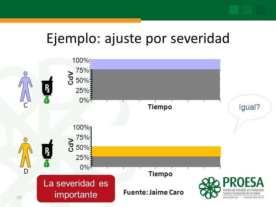 Ejemplo: ajuste por severidad 10 C D 0% 25% 50% 75% 100% C dV Tiempo 0% 25% 50% 75% 100% C dV Tiempo Igual.
