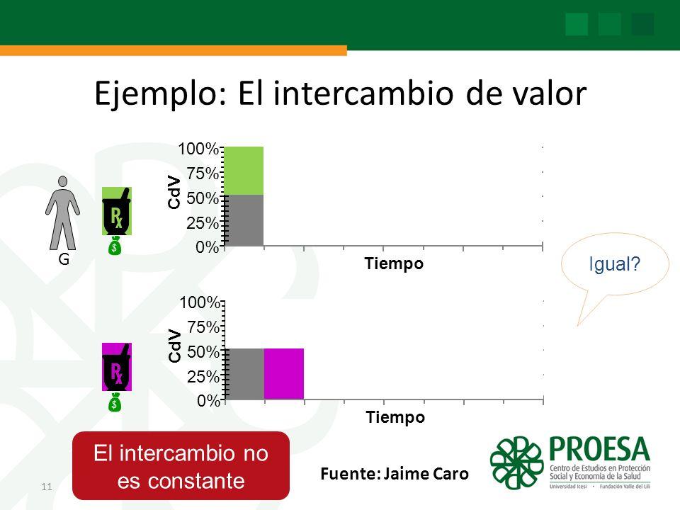 Ejemplo: El intercambio de valor 11 G 0% 25% 50% 75% 100% C dV Tiempo Igual.