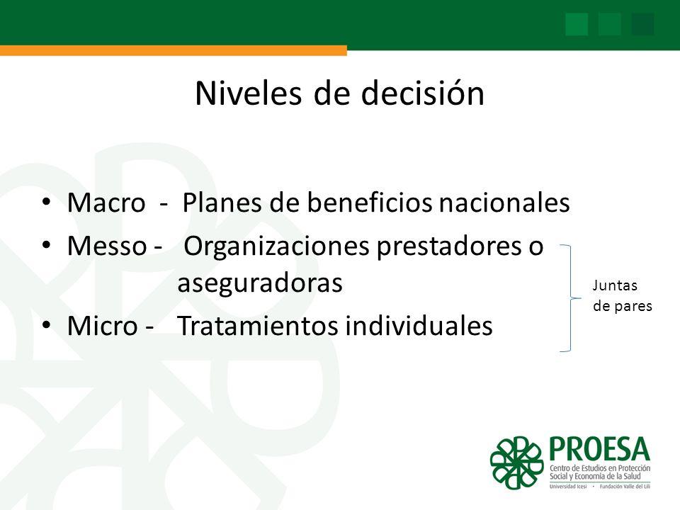 Niveles de decisión Macro - Planes de beneficios nacionales Messo - Organizaciones prestadores o aseguradoras Micro - Tratamientos individuales Juntas de pares