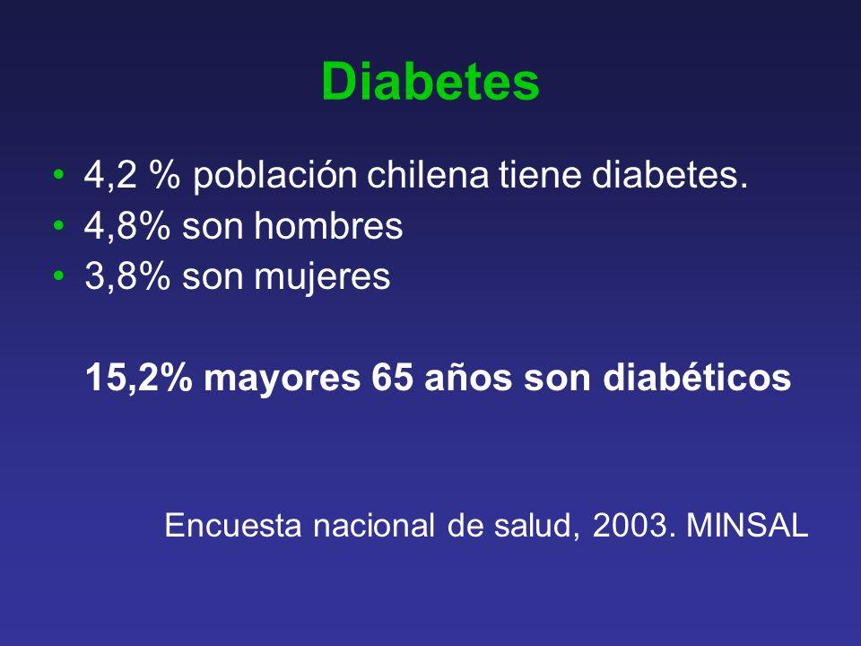 Diabetes 4,2 % población chilena tiene diabetes.