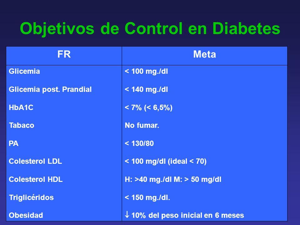 Objetivos de Control en Diabetes FRMeta Glicemia Glicemia post.