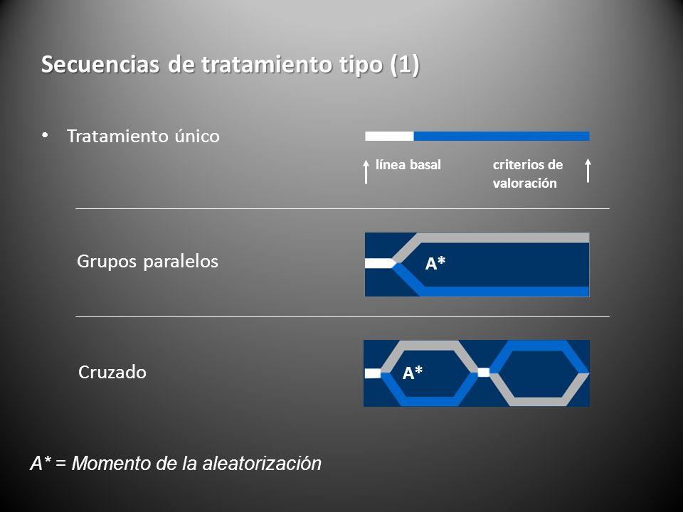 Secuencias de tratamiento tipo (1) Tratamiento único Cruzado Grupos paralelos A* = Momento de la aleatorización línea basalcriterios de valoración A*