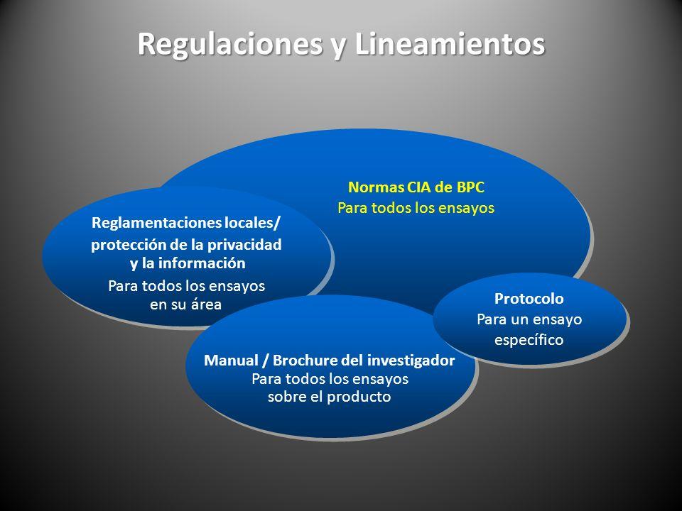 Regulaciones y Lineamientos Protocolo Para un ensayo específico Normas CIA de BPC Para todos los ensayos Manual / Brochure del investigador Para todos los ensayos sobre el producto Reglamentaciones locales/ protección de la privacidad y la información Para todos los ensayos en su área
