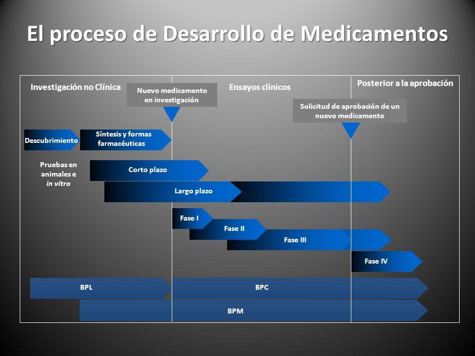 BPL BPM BPC El proceso de Desarrollo de Medicamentos Investigación no ClínicaEnsayos clínicos Posterior a la aprobación Pruebas en animales e in vitro Fase III Fase IV Solicitud de aprobación de un nuevo medicamento Nuevo medicamento en investigación Fase IIFase I Descubrimiento Síntesis y formas farmacéuticas Corto plazo Largo plazo