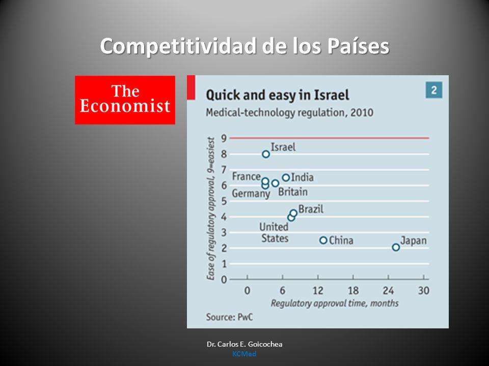 Competitividad de los Países Dr. Carlos E. Goicochea KCMed