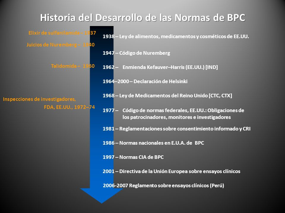 Historia del Desarrollo de las Normas de BPC 1938 – Ley de alimentos, medicamentos y cosméticos de EE.UU.