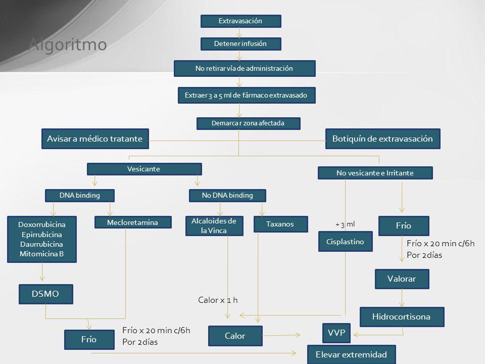 Algoritmo Extravasación Detener infusión No retirar vía de administración Extraer 3 a 5 ml de fármaco extravasado Demarca r zona afectada Avisar a méd