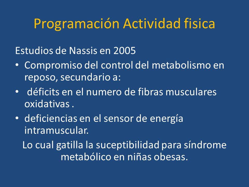 Programación Actividad fisica Estudios de Nassis en 2005 Compromiso del control del metabolismo en reposo, secundario a: déficits en el numero de fibr