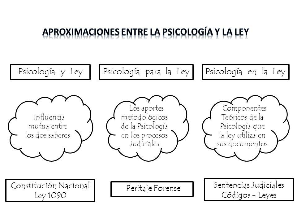 Psicología y LeyPsicología para la LeyPsicología en la Ley iIInfluencia mutua entre los dos saberes iILos aportes metodológicos de la Psicología en lo