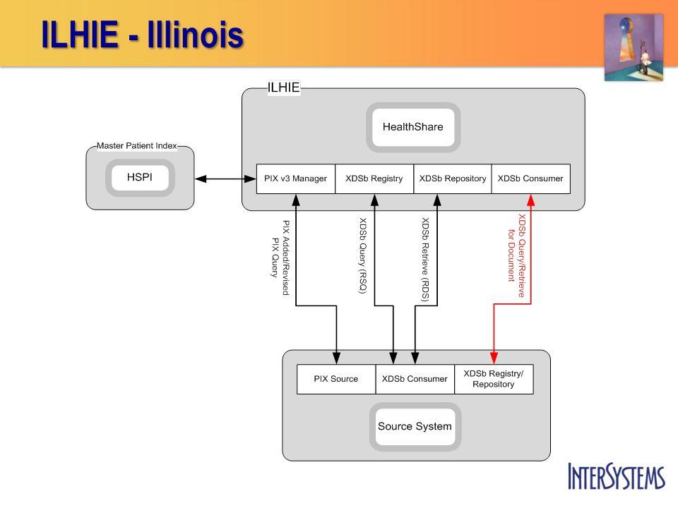 ILHIE - Illinois