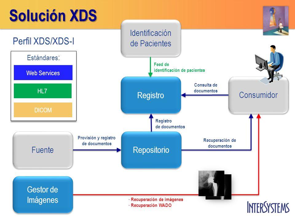 Solución XDS Registro Repositorio Gestor de Imágenes Gestor de Imágenes Fuente Consumidor Identificación de Pacientes Identificación de Pacientes Cons
