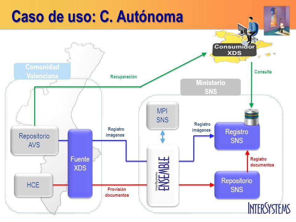 Comunidad Valenciana Ministerio SNS Repositorio AVS Repositorio AVS MPI SNS MPI SNS Registro SNS Registro SNS Repositorio SNS Repositorio SNS Caso de