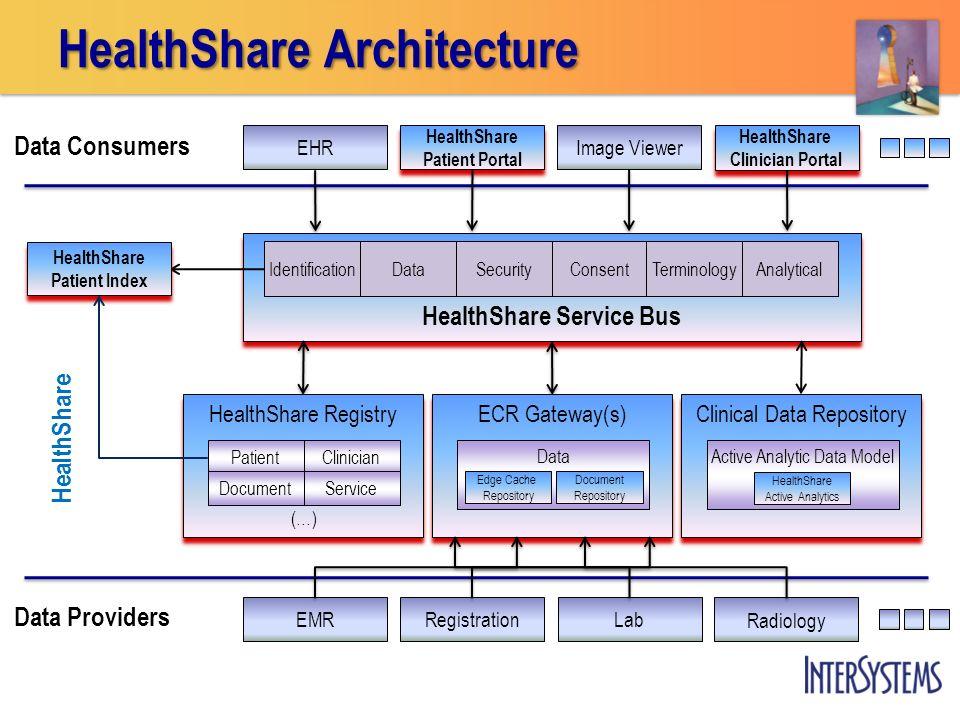 HealthShare Architecture HealthShare Patient Portal HealthShare Patient Portal Image Viewer HealthShare Clinician Portal HealthShare Clinician Portal