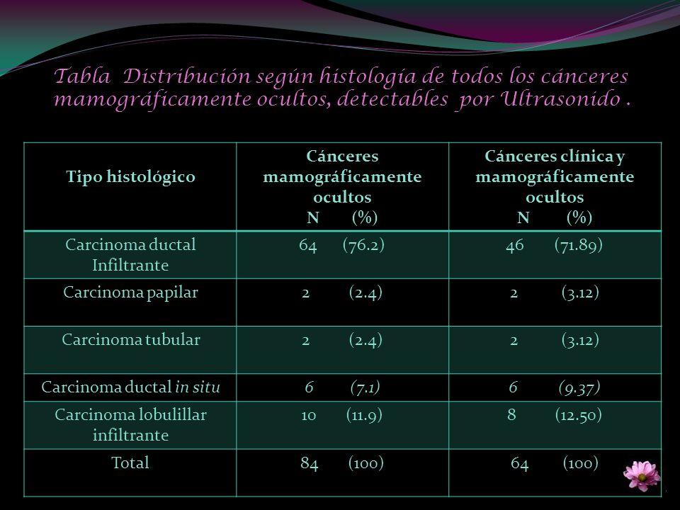 Tabla Distribución según histología de todos los cánceres mamográficamente ocultos, detectables por Ultrasonido. Tipo histológico Cánceres mamográfica