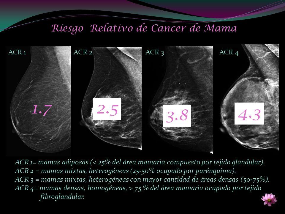 ACR 1= mamas adiposas (< 25% del área mamaria compuesto por tejido glandular). ACR 2 = mamas mixtas, heterogéneas (25-50% ocupado por parénquima). ACR