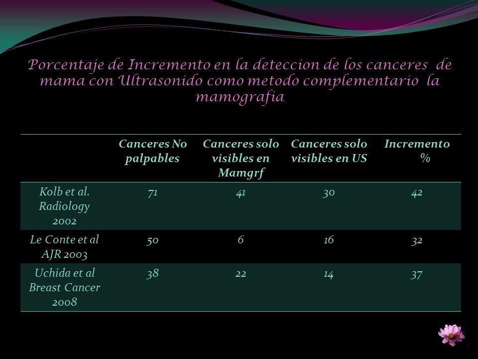 Canceres No palpables Canceres solo visibles en Mamgrf Canceres solo visibles en US Incremento % Kolb et al. Radiology 2002 71413042 Le Conte et al AJ