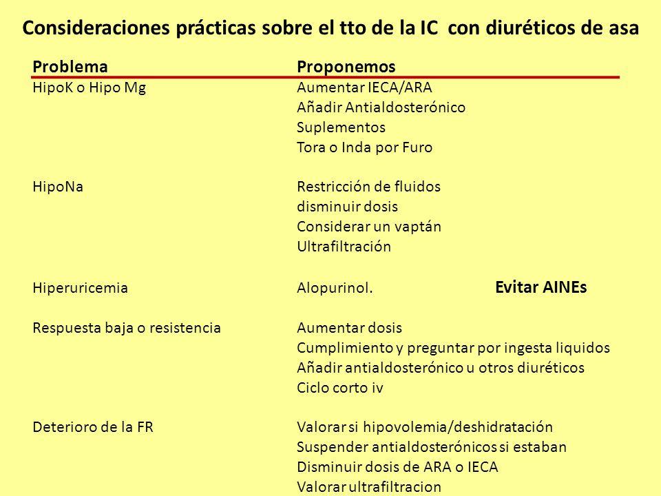 Consideraciones prácticas sobre el tto de la IC con diuréticos de asa ProblemaProponemos HipoK o Hipo MgAumentar IECA/ARA Añadir Antialdosterónico Sup