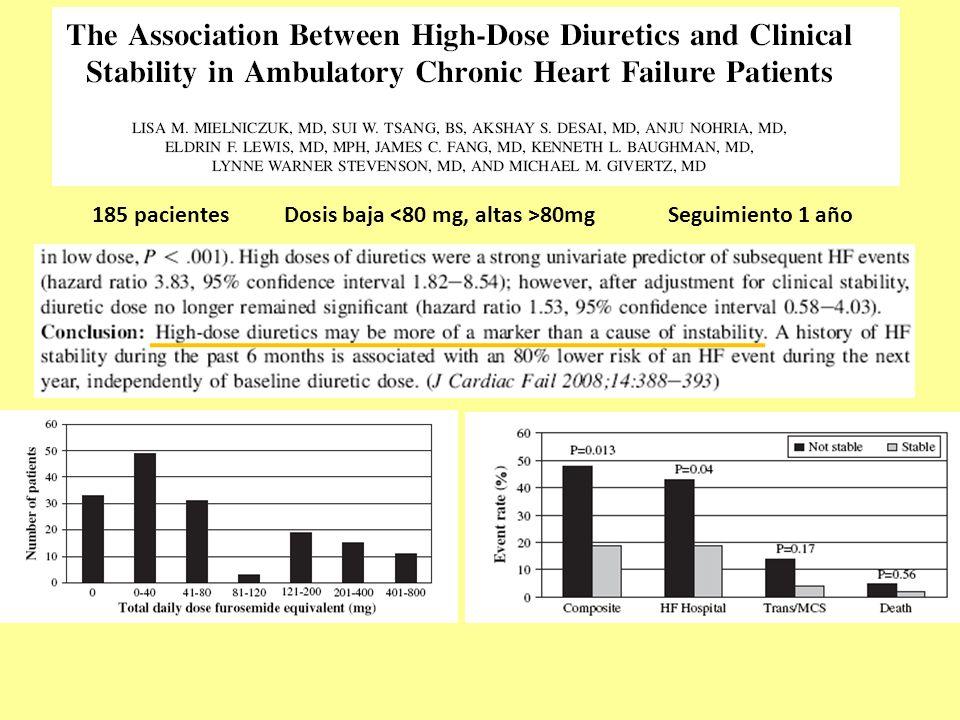 185 pacientesDosis baja 80mgSeguimiento 1 año