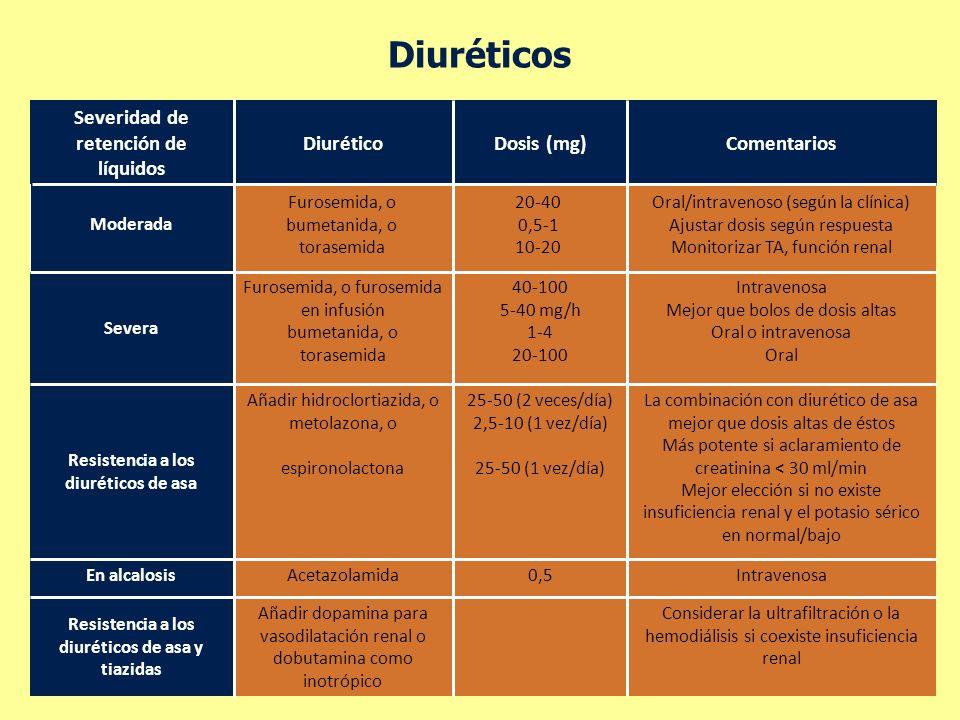 Diuréticos Considerar la ultrafiltración o la hemodiálisis si coexiste insuficiencia renal Intravenosa La combinación con diurético de asa mejor que d