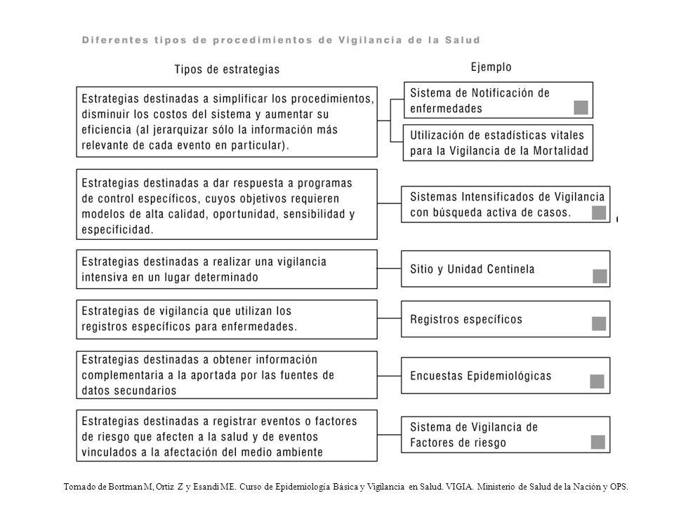 Tomado de Bortman M, Ortiz Z y Esandi ME. Curso de Epidemiología Básica y Vigilancia en Salud. VIGIA. Ministerio de Salud de la Nación y OPS.
