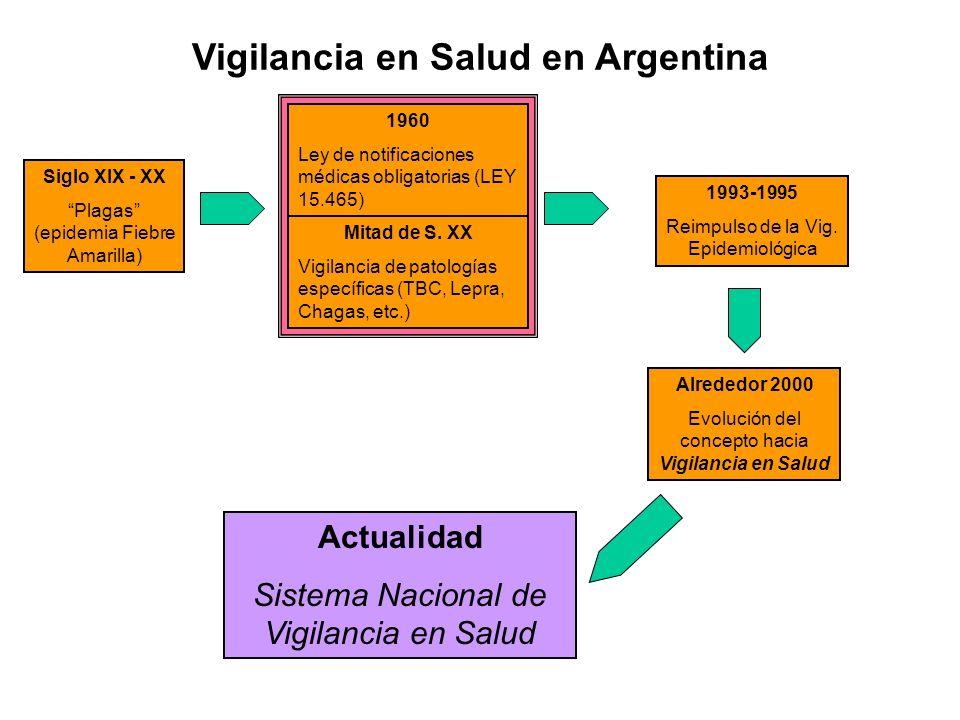 Vigilancia en Salud en Argentina Siglo XIX - XX Plagas (epidemia Fiebre Amarilla) Mitad de S. XX Vigilancia de patologías específicas (TBC, Lepra, Cha