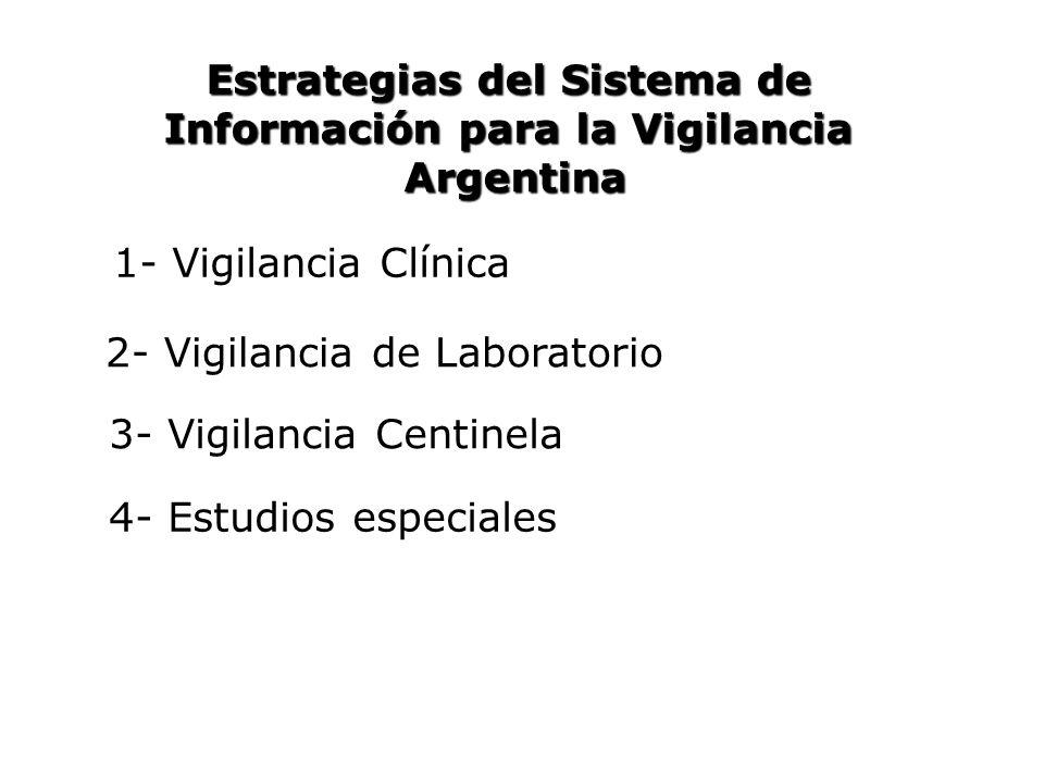 Estrategias del Sistema de Información para la Vigilancia Argentina Argentina 1- Vigilancia Clínica 2- Vigilancia de Laboratorio 3- Vigilancia Centine