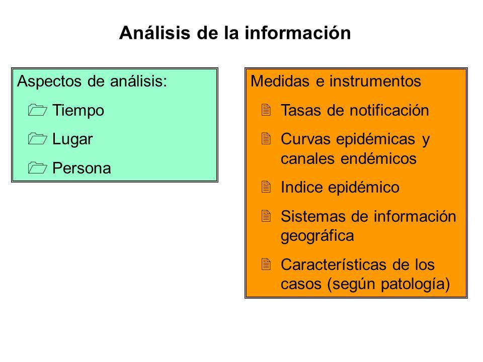 Análisis de la información Medidas e instrumentos 2Tasas de notificación 2Curvas epidémicas y canales endémicos 2Indice epidémico 2Sistemas de informa