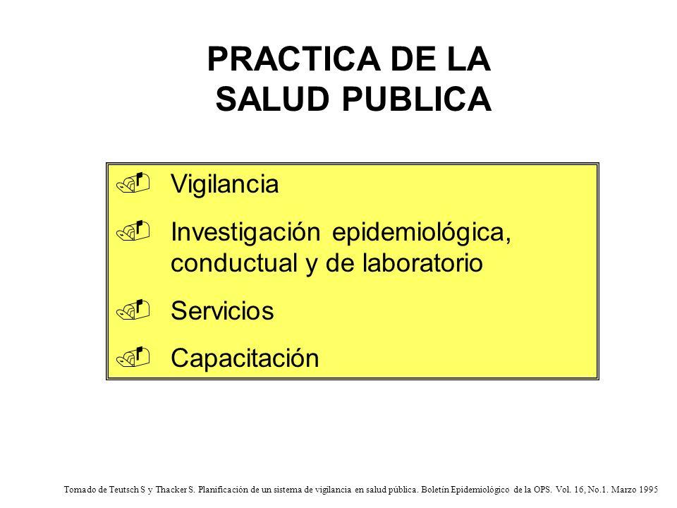 Vigilancia Necesidades InvestigaciónServicio Capacitación Interrelación de las prácticas de la salud pública Tomado de Teutsch S y Thacker S.