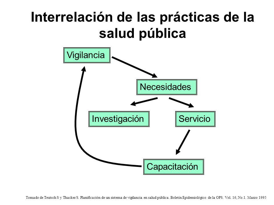 Vigilancia Necesidades InvestigaciónServicio Capacitación Interrelación de las prácticas de la salud pública Tomado de Teutsch S y Thacker S. Planific