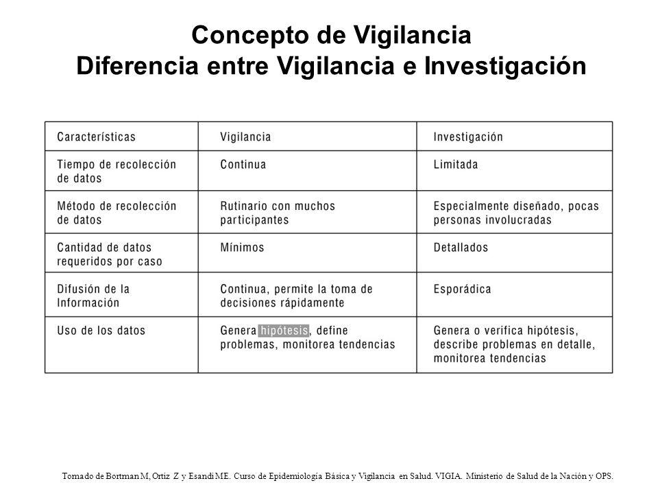 Tomado de Bortman M, Ortiz Z y Esandi ME.Curso de Epidemiología Básica y Vigilancia en Salud.