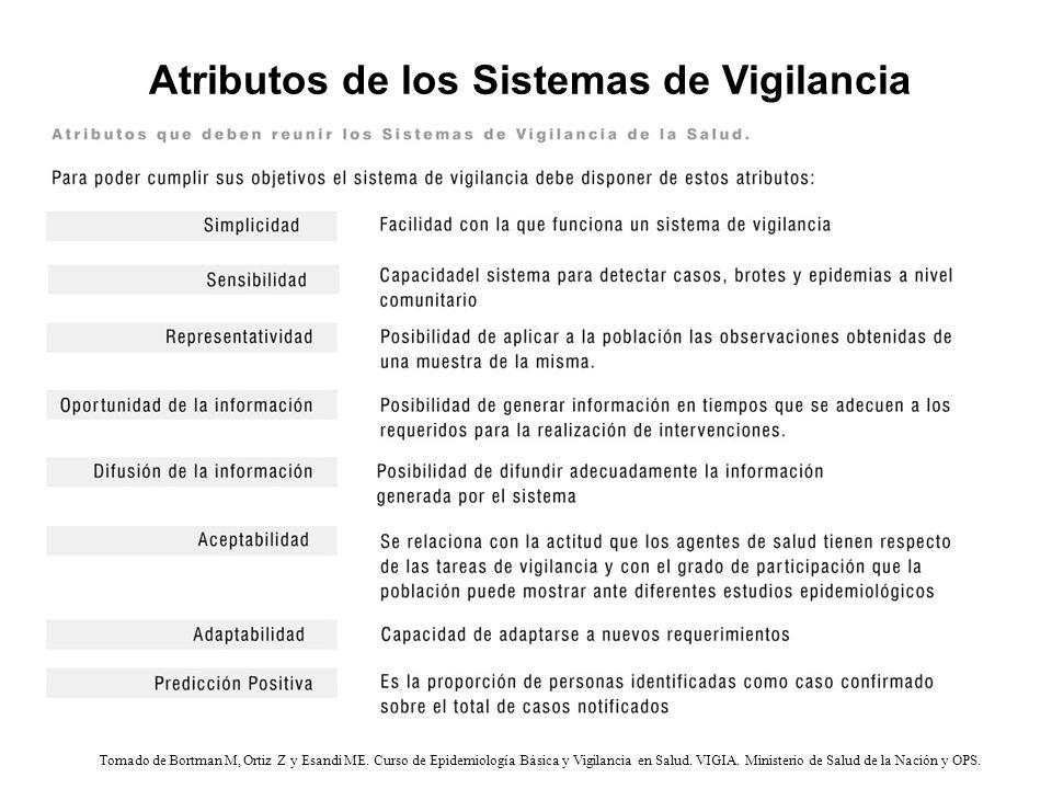 Tomado de Bortman M, Ortiz Z y Esandi ME. Curso de Epidemiología Básica y Vigilancia en Salud. VIGIA. Ministerio de Salud de la Nación y OPS. Atributo