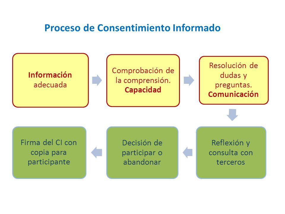 Información adecuada Comprobación de la comprensión.