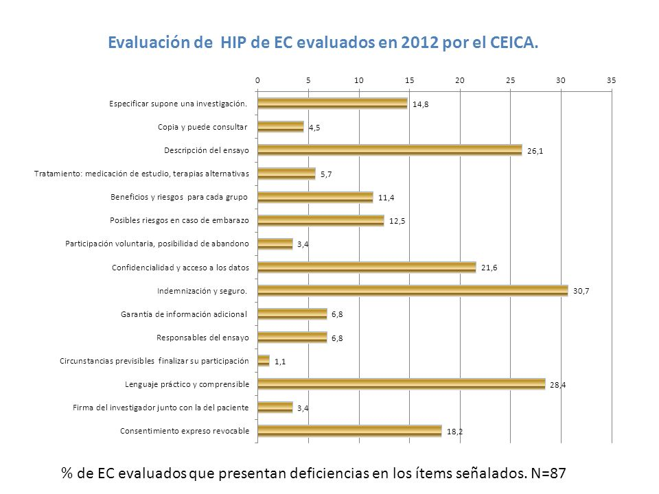 Evaluación de HIP de EC evaluados en 2012 por el CEICA.